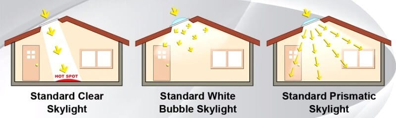 Best Skylights In 2019 Reviews And Buyer S Guide