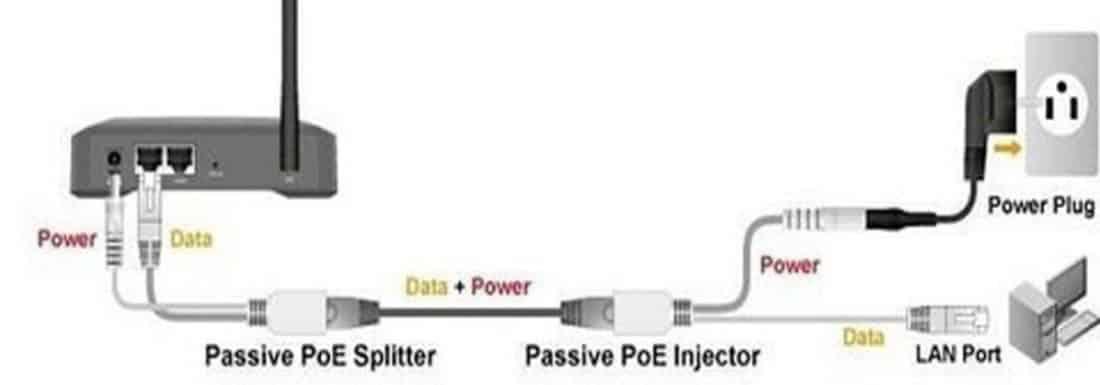 Best POE Injectors